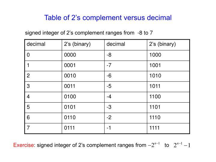 Table of 2's complement versus decimal