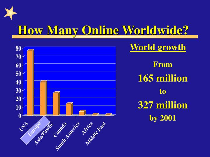 How many online worldwide