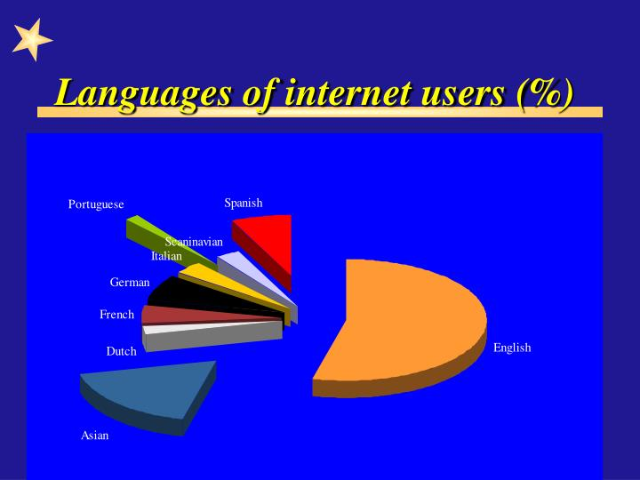 Languages of internet users (%)