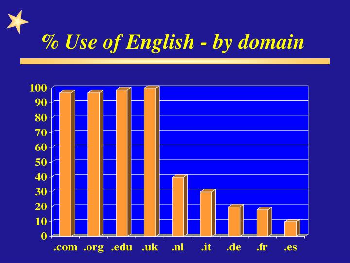 % Use of English - by domain