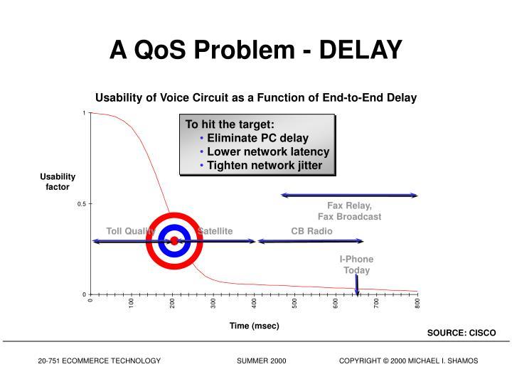 A QoS Problem - DELAY