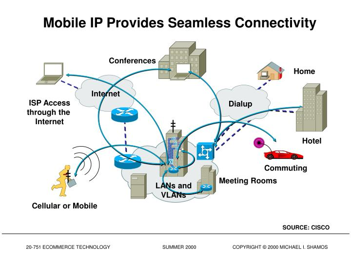 Mobile IP Provides Seamless Connectivity