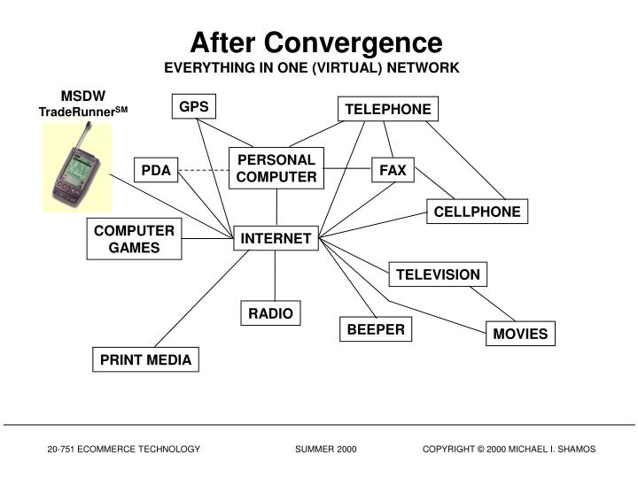 After Convergence
