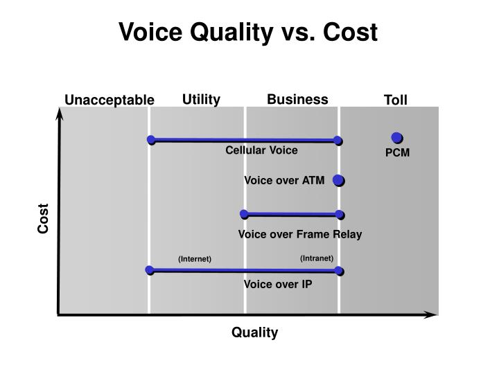 Voice Quality vs. Cost