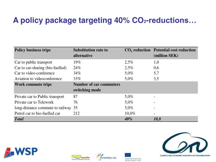 A policy package targeting 40% CO