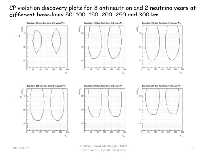 CP violation discovery plots for 8 antineutrion and 2 neutrino years at