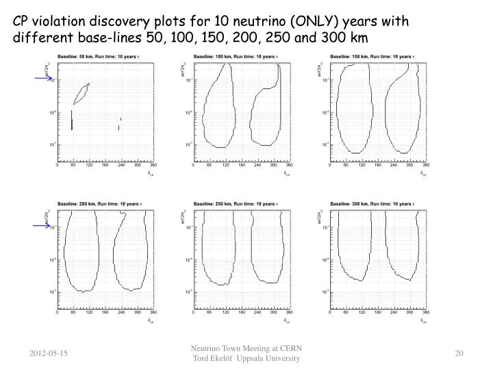 CP violation discovery plots for 10 neutrino (ONLY) years with