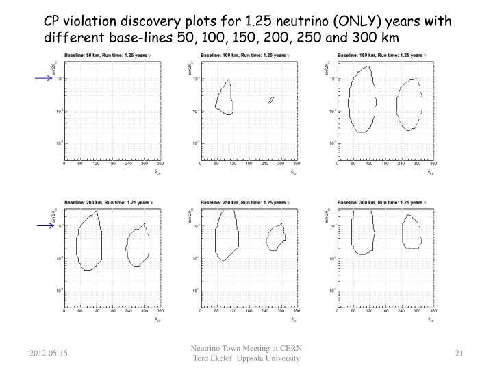 CP violation discovery plots for 1.25 neutrino (ONLY) years with