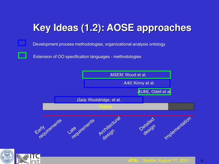 Key Ideas (1.2): AOSE approaches