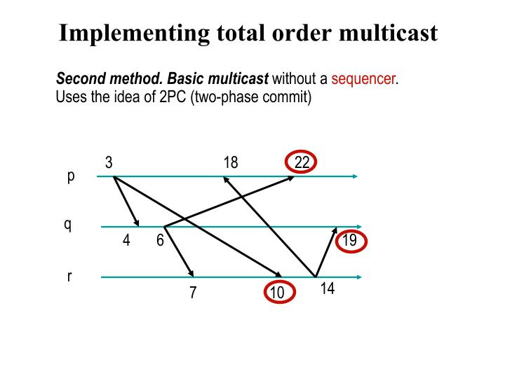 Implementing total order multicast