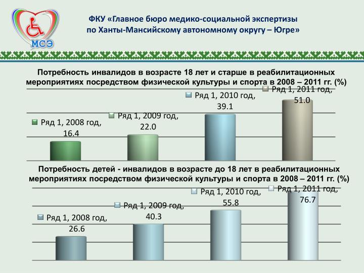 18             2008  2011 . (%)