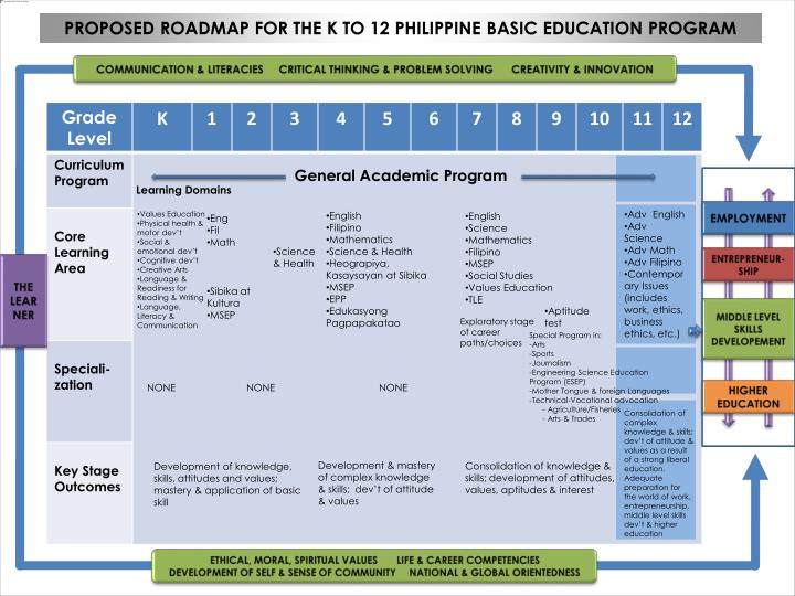 PROPOSED ROADMAP FOR THE K TO 12 PHILIPPINE BASIC EDUCATION PROGRAM