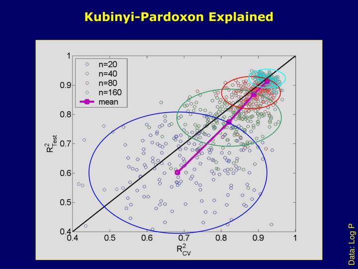 Kubinyi-Pardoxon Explained