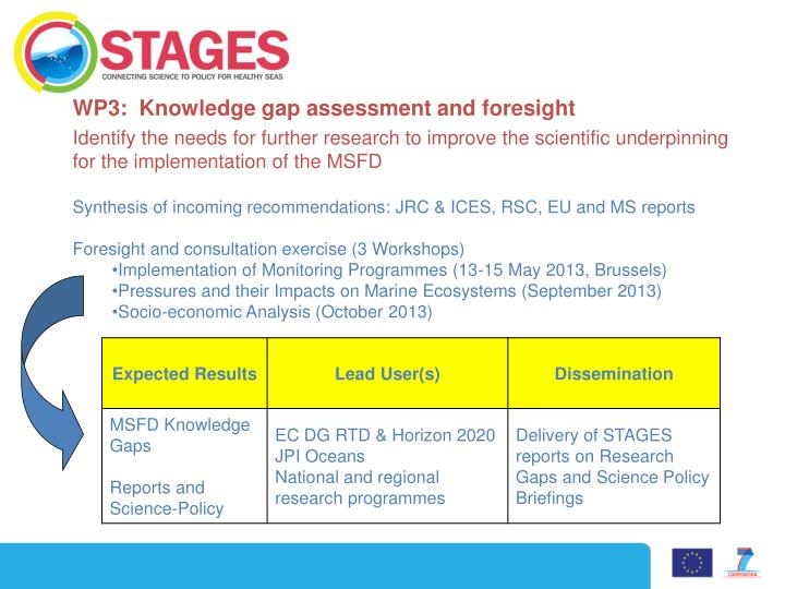 WP3:  Knowledge gap assessment and foresight