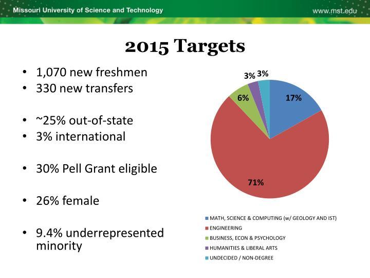 2015 Targets