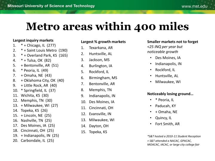 Metro areas within 400 miles