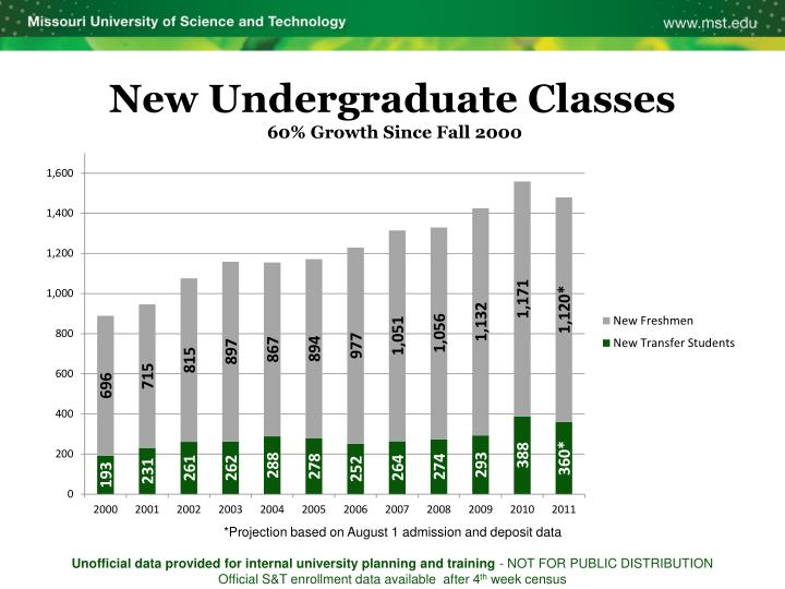 New Undergraduate Classes
