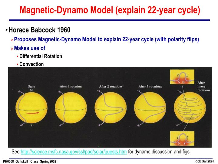 Magnetic-Dynamo Model (explain 22-year cycle)
