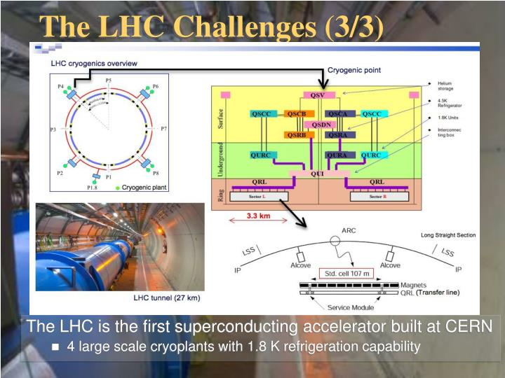 The LHC Challenges (3/3)