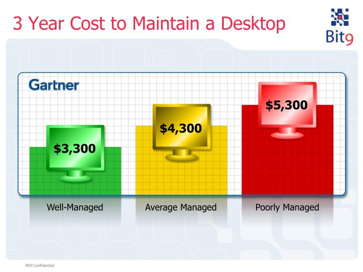 3 Year Cost to Maintain a Desktop
