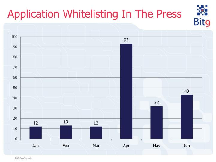 Application Whitelisting In The Press