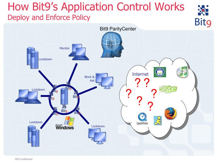 How Bit9's Application Control Works