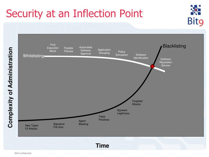 Security at an Inflection Point