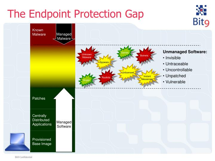 The Endpoint Protection Gap