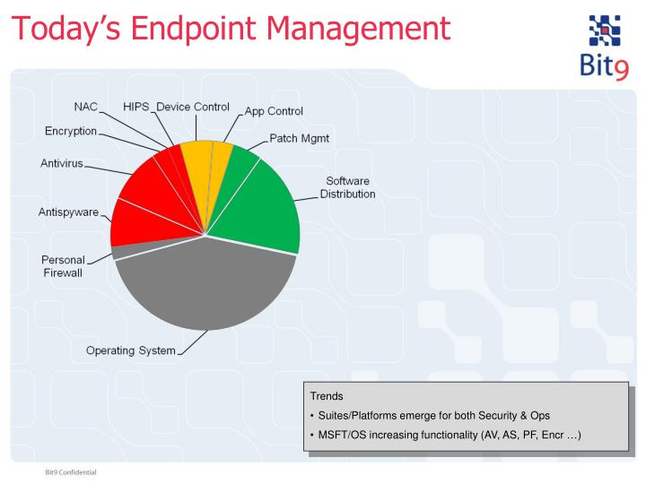 Today's Endpoint Management