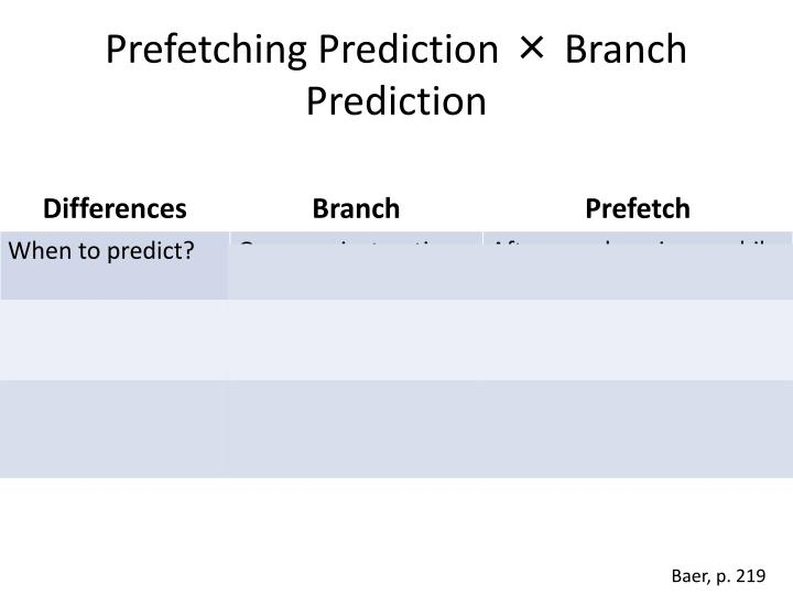 Prefetching Prediction × Branch Prediction