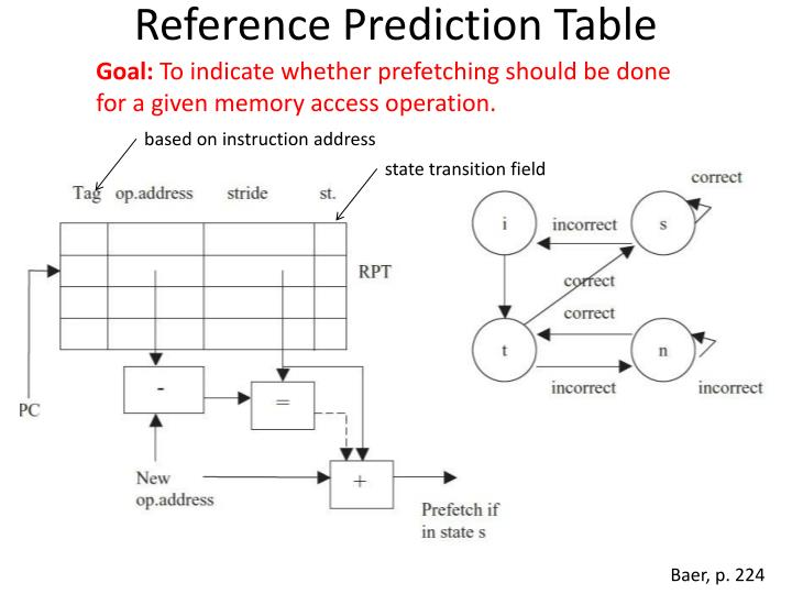 Reference Prediction Table
