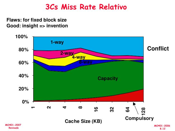 3Cs Miss Rate Relativo
