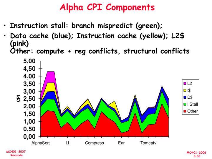 Alpha CPI Components