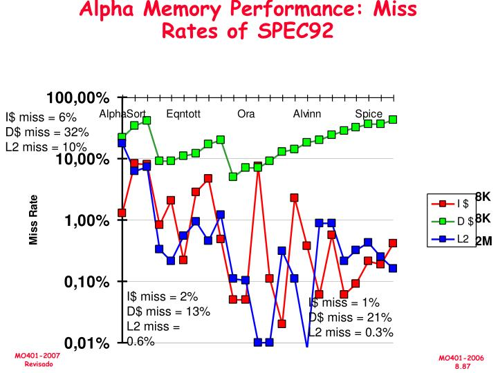 Alpha Memory Performance: Miss Rates of SPEC92