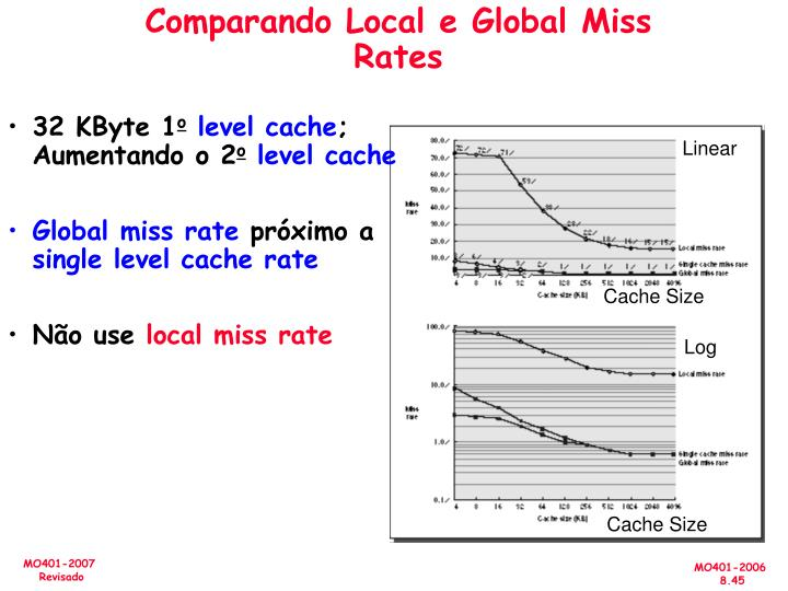 Comparando Local e Global Miss Rates