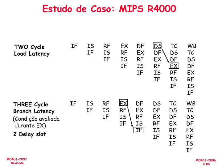 Estudo de Caso: MIPS R4000