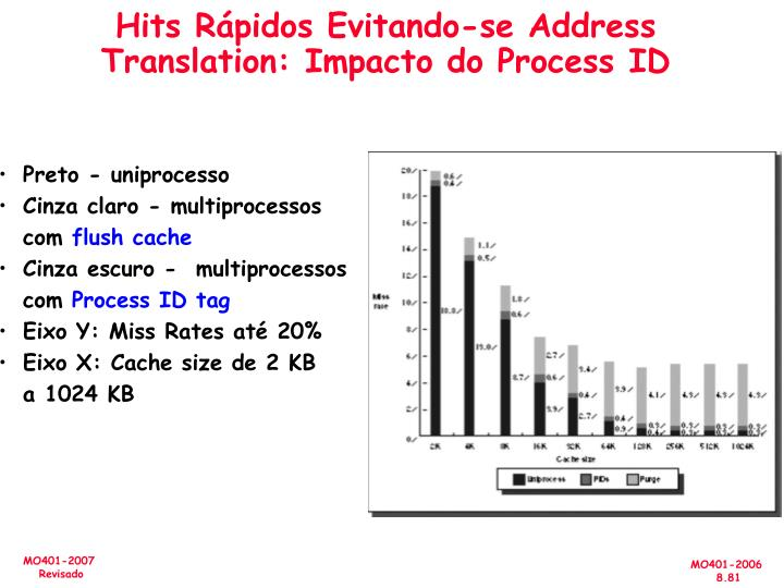 Hits Rápidos Evitando-se Address Translation: Impacto do Process ID