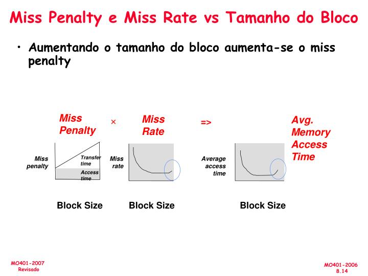 Miss Penalty e Miss Rate vs Tamanho do Bloco