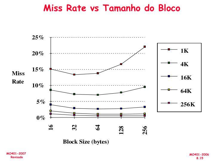 Miss Rate vs Tamanho do Bloco