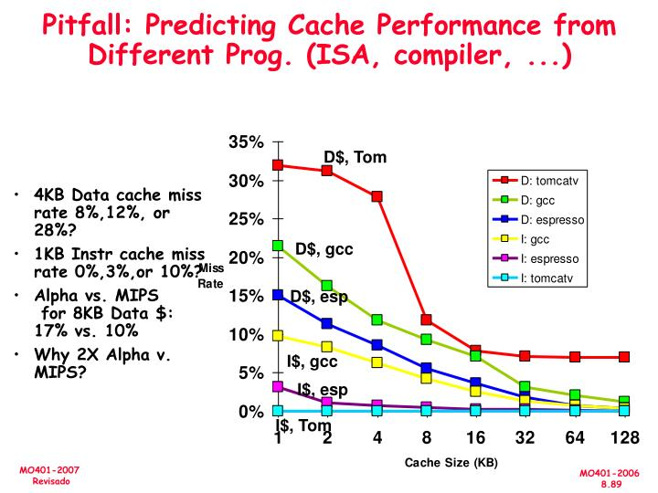 Pitfall: Predicting Cache Performance from Different Prog. (ISA, compiler, ...)
