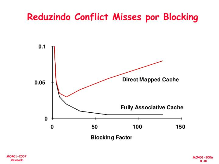 Reduzindo Conflict Misses por Blocking