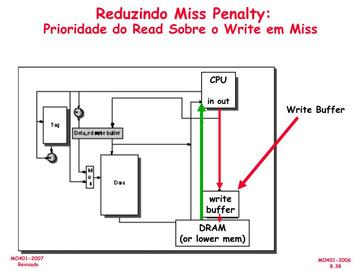 Reduzindo Miss Penalty: