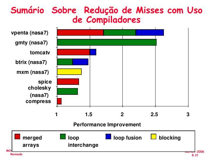 Sumário  Sobre  Redução de Misses com Uso de Compiladores