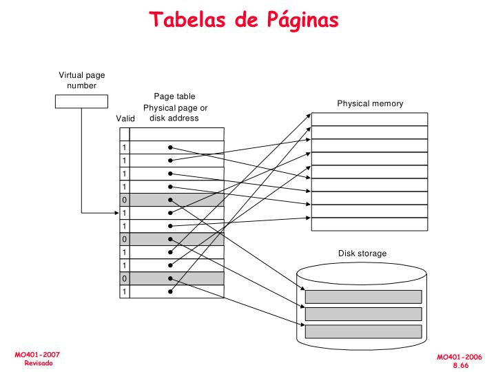 Tabelas de Páginas
