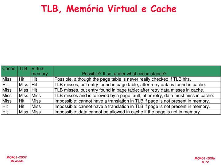 TLB, Memória Virtual e Cache