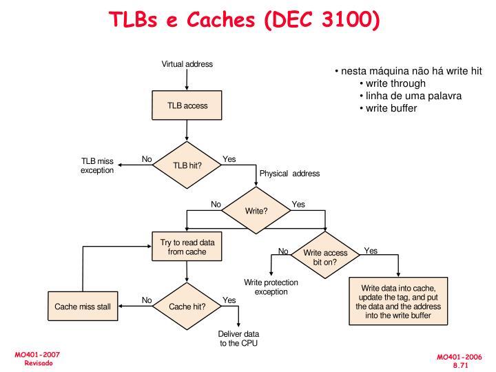 TLBs e Caches (DEC 3100)