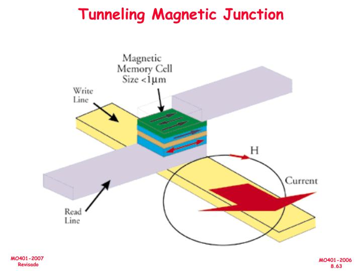 Tunneling Magnetic Junction