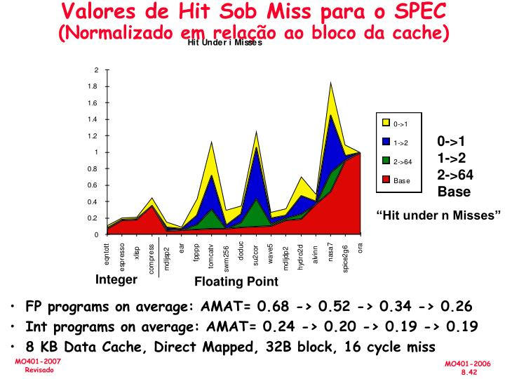 Valores de Hit Sob Miss para o SPEC