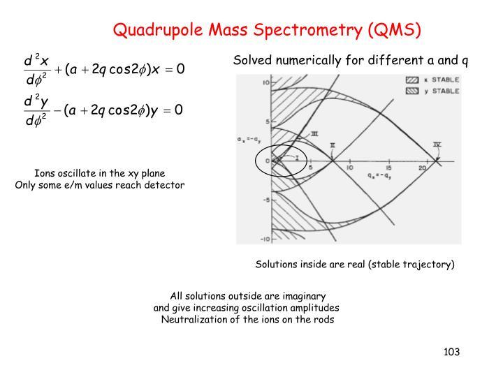 Quadrupole Mass Spectrometry (QMS)
