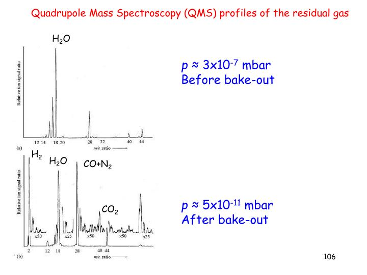 Quadrupole Mass Spectroscopy (QMS) profiles of the residual gas